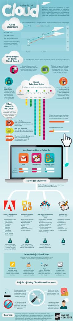 Statistics of cloud computing in education and in schools. The advantages and disadvantages of cloud computing in education is also discussed. Teaching Technology, Educational Technology, Science And Technology, Technology Integration, Cloud Based Services, Cloud Computing Services, Instructional Design, Blended Learning, Home Schooling