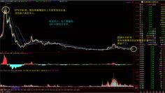 中国投资逻辑。我读书少,你不要骗我。媒体都是被黑庄收买的。