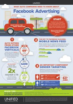 Facebook Advertising: Benchmarks For Automotive Industry - Infographic