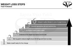 Weight loss tips Sapna Vyas Patel