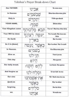Part 1 - Lord's prayer in Hebrew