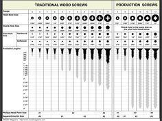 pilot hole wood screw chart with screw size and drill bit that needs to be used pilot hole for wood screw pilot holes for wood screws metric