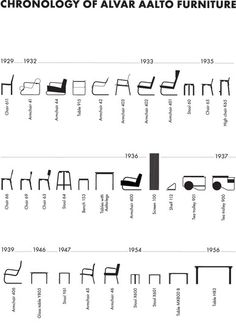 Chronology of Alvar Aalto Furniture Design. I need this as a poster.
