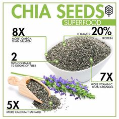 Superfood highlight 🖕 CHIA SEEDS Easieat way to start incorporating superfoods into your diet is to choose one and get creative. Try adding chia to your breakfast every morning... In your oatmeal, blend it into a smoothie, top your yougurt , add it to pancake mix, sprinkle them on a fruit salad, they have tons of benefits💯✔ - Massive amount of nutrients with very few calories - Are loaded with antioxidants -Almost all the carbs in them are fiber - Are high in quality protein - Help you…
