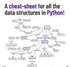 Learn Computer Coding, Computer Programming Languages, Learn Computer Science, Computer Basics, Learn Programming, Python Programming, Python Cheat Sheet, Learn Coding Online, Data Structures