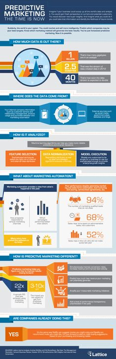 Business infographic : Predictive Marketing: The Time is Now Marketing Strategy Template, Marketing Plan, Inbound Marketing, Content Marketing, Internet Marketing, Online Marketing, Marketing Tools, Business Development Plan, Social Media Marketing Business