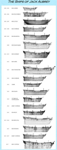 The ships which the fictional Jack Aubrey commanded. Unlike that protagonist of Patrick O'Brian's epic Aubrey-Maturin novels; several of the ships were actually real.