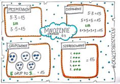mnożenie, strategie, matematyka, edumat