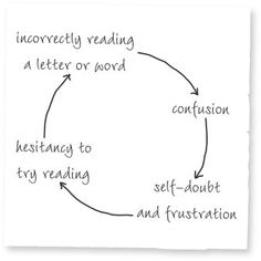 Cycle of failure for reading: incorrectly reading a letter or word leads to confusion leads to self-doubt and frustration leads to hesitancy to try reading leads to incorrectly reading