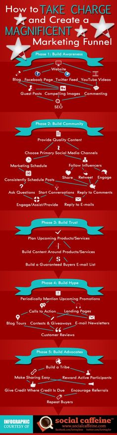 How to TAKE CHARGE and Create a Magnificent Marketing Funnel (Infographic)