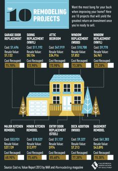 Top 10 Remodeling Projects to Increase The Value of Your Home