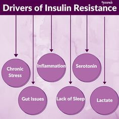 To improve blood sugar and insulin sensitivity, we need to lower 2 processes that activate the drivers of insulin resistance. 👉Gluconeogenesis is a stressful and inflammatory process that involves stress hormones like cortisol increasing to break down tissues like muscle and organs to make glucose. 👉Lipolysis is the process where free fatty acids are released from fat stores. Stress hormones mobilize these fatty acids. Polycystic Ovarian Syndrome, Pcos Diet, Chronic Stress, Insulin Resistance, Cortisol, Sensitivity, Blood Sugar, Nutrition Tips, Muscle