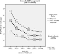 Trends in Women's Use of Time and Household Management Energy Expenditure Gender Examples, 45 Years, Savior, Household, Marriage, Management, Lord, Trends, History