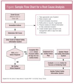 There are four basic action steps in creating a root cause analysis.