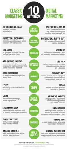 classic marketing-vs-digital marketing infographic www.socialmediabusinessacademy.com -