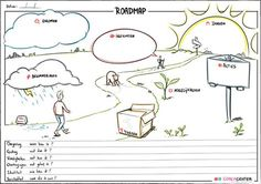 Effectief Coachen Coaching Roadmap