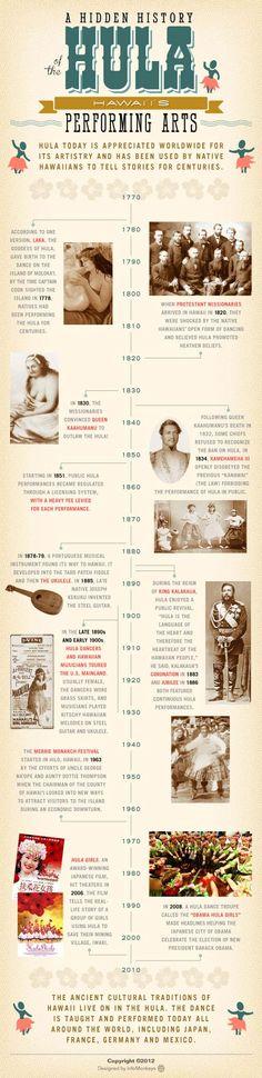 History of the Hula
