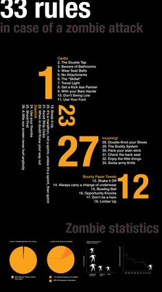 33 rules in case of zombie attack