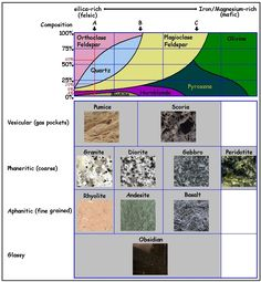 Image result for igneous rock types