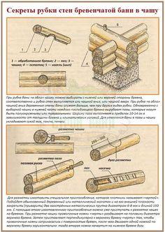 Принцип рубки сруба в простую чашу