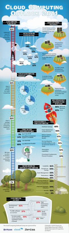 The State of Cloud Computing in 2011 (Infographic) ReadWrite - Cloud Hosting - The State of Cloud Computing in 2011 (Infographic) Website Design And Hosting, Virtual Private Server, Mobile Learning, Hosting Company, Web Design Company, Use Case, Cloud Computing, Computer Science, Computer Jobs