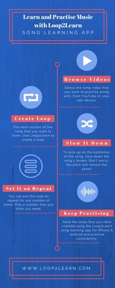 Loop2Learn web/mobile app let you make youtube videos loop, so that you can learn song/musical equipments easily. Here are the steps of using Loop2Learn app. Please visit @SlideServe to read full infographics.