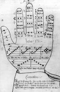 the guidonian hand was a medieval figure representing a left hand labeled on the joints and tips of the fingers with the names of the notes of the gamut see gamut and used in teaching solfège. It was used as a system for learning and practicing intervals and solfège syllables