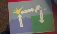 Kindergarten water cycle activity - do this at the science table with cloud in a jar