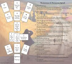 Tarot Card Spread Oracle Cards Divination Layout