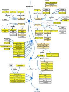 웹 개발 로드맵 - 명칭 관계도 : 클리앙
