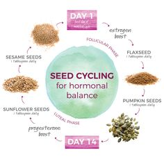 Have you heard of seed cycling? If youre looking to ease PMS symptoms this could… - menopause symptoms Équilibrer Les Hormones, Foods To Balance Hormones, Balance Hormones Naturally, Ways To Increase Fertility, Fertility Cycle, Fertility Foods, Herbs For Fertility, Fertility Spells, Fertility Smoothie