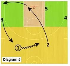 Basketball Offense - Slice Offense, Coach's Clipboard Basketball Coaching and Playbook Basketball Plays, Basketball Skills, Basketball Coach, Coaching, Crows, Training, Clipboards, Netball, Crow