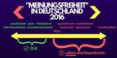 Meinungsfreiheit in Deutschland 2016 Links erlaubt, Mitte bis rechts ist rechtsextrem und kriegt den Mund verboten.