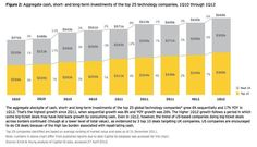 Aggregate cash, short- and long-term investments of the top 25 technology companies, 1Q10 through 1Q12. Ernst & Young estimates that the top 25 tech companies in the world have $668 billion in cash between them, up from $571 billion the year before.