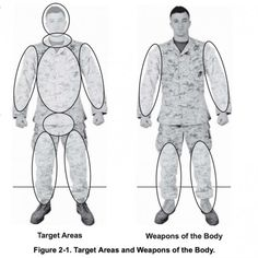 weapons of the body combat