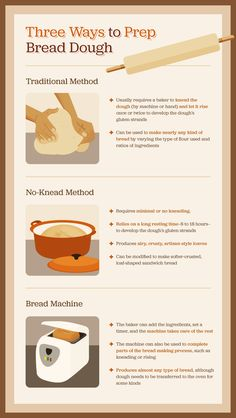 How to Bake the Best Bread With and Without a Bread Machine - Bread recipes homemade - Homemade Bread Types Of Flour, Types Of Bread, French Bread Bread Machine, Baking For Beginners, Baking Science, Bread Bun, Bread Head, Bread Bowls, Bread Baking