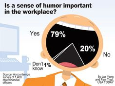 Is a sense of humor important in the workplace?