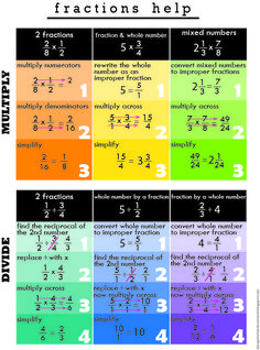 Relentlessly Fun, Deceptively Educational: Homework Help: Multiplying and Dividing Fractions