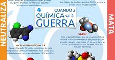 Infográfico com as principais armas químicas