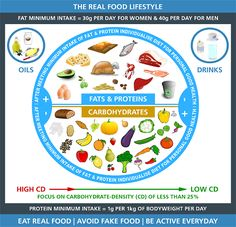 Healthy Eating Guidelines & Weight Loss Advice For The UK – Public Health Collaboration