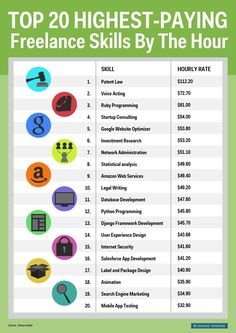 Have you wondered what the highest paid freelance gigs are? Check out this awesome infographic.