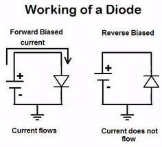 Working of a Diode......
