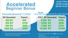 Accelerated Beginner Bonus is the 2nd way you can be paid with INFINII. For more info click on the link.