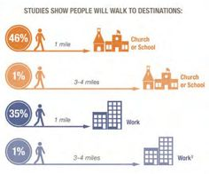 How far will we walk? 46 &35% of people say they would walk 1mi to school/work/church.