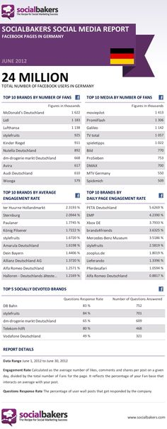 June 2012 Social Media Report: Facebook Pages in Germany - #Infographics #SEO #Marketing Socialbakers Posted 7/19/12