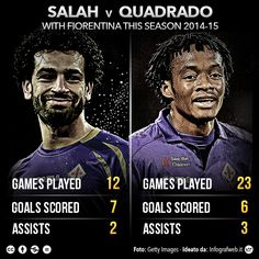 #salah vs #cuadrado with #Fiorentina this season @DavidAmoyal