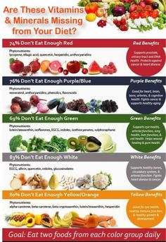 Food Plans Weight Loss : Illustration Description if you have Vitamins and minerals missing from your food, do not try to fill that up with nutrition supplements instead of proper diet, today we have talked all about; Vitamins and Minerals chart, Vitamins and Minerals nutrition, ... - #DietsWeightLoss https://healthcares.be/diets-weight-loss/food-plans-weight-loss-if-you-have-vitamins-and-minerals-missing-from-your-food-do-not-try-to-fill-th-35/