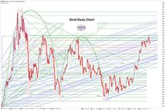 Jesse's Café Américain: Gold Daily and Silver Weekly Charts - Commercials Vs. Specs