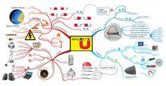 Magnets mind map