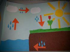 Kringloop van water Kindergarten Science, Preschool, Pre K Lesson Plans, Educational Crafts, How To Plan, Water, Spring, Ideas, Rain